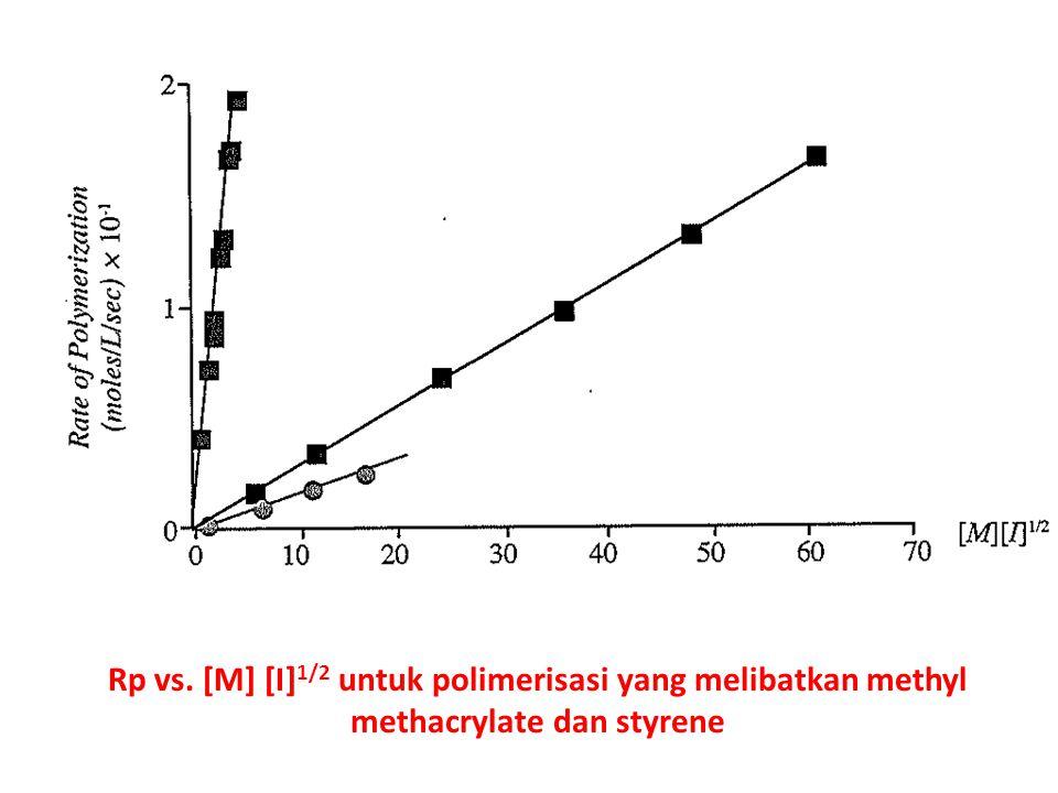 Rp vs. [M] [I]1/2 untuk polimerisasi yang melibatkan methyl methacrylate dan styrene